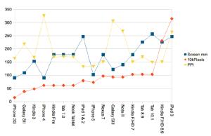 Mobile Screen aspects 2012 - graph