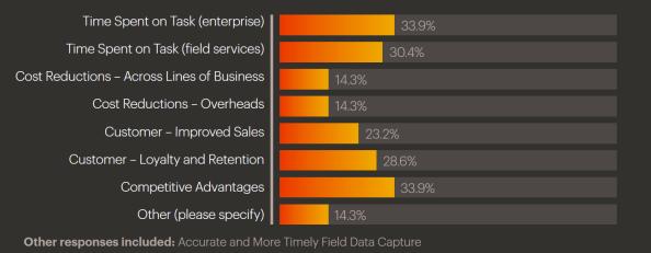 mobile investment return