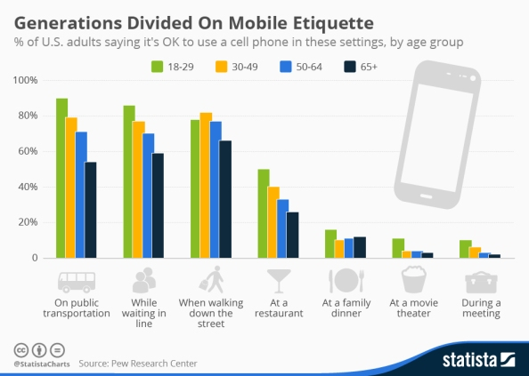 chartoftheday_3760_mobile_etiquette_n