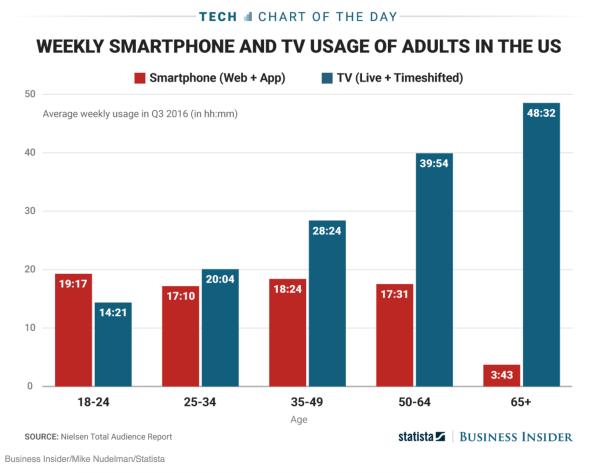 TV hours 2016